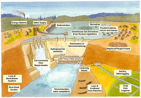 What Are Basic Components Of Hydropower Dam